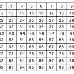 Табло с числата от 1 до 100