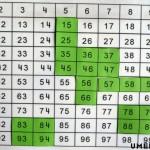 Пъзел на таблото с числа от 1 до 100